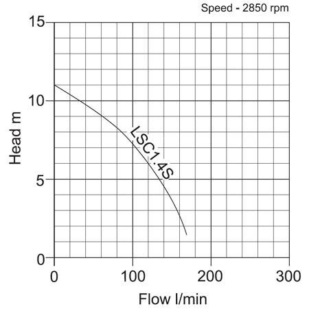 Tsurumi-LSC1.4S-Submersible-Pump-performance-curve_450