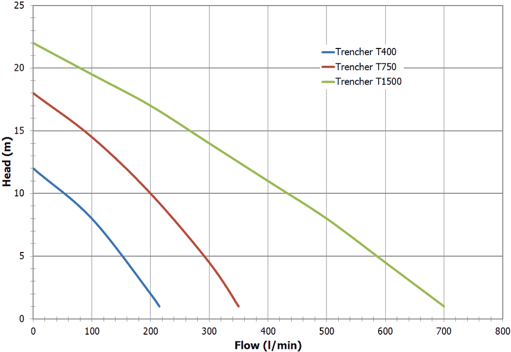 trencher-submersible-pump-flow-performance-curve_1000